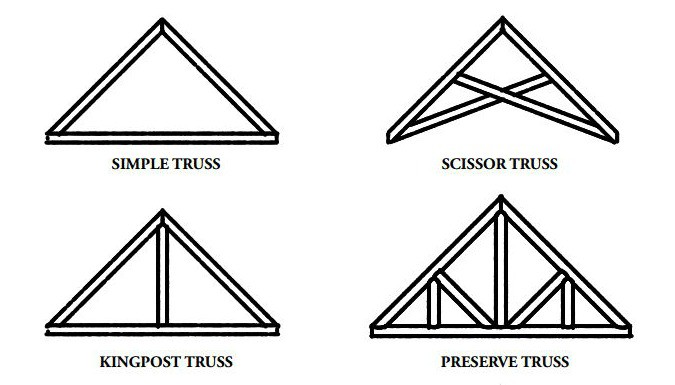 Log or Timber Truss Styles | Heartwood Mills